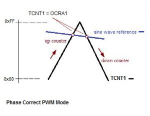 Compare TCNT1 with OCR1A