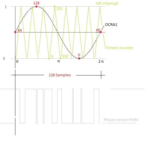 Figure 2, 128-entry table and sine wave.