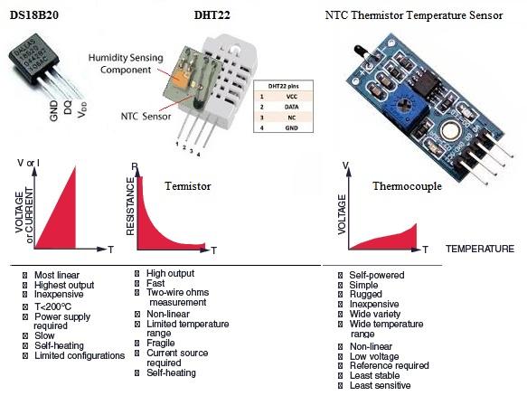 DHT22 vs. DS18B20 & NTC